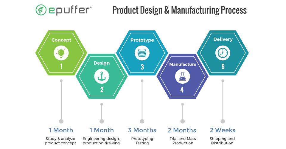 epuffer vape ecigarette product design manufacture process